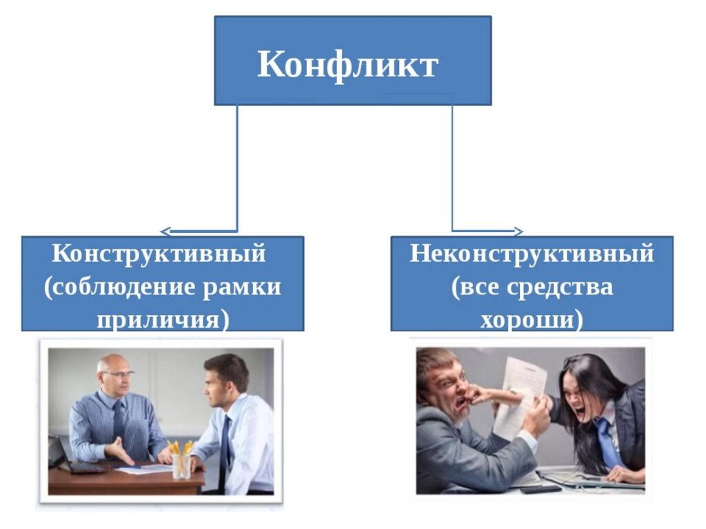 Типы конфликта