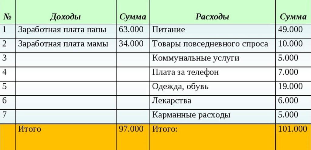 Таблица доходов и расходов семьи